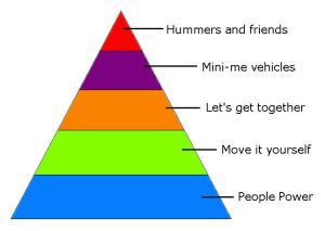 Aussie Elv's Transport Pyramid